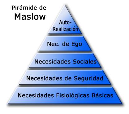 pirámide Maslw